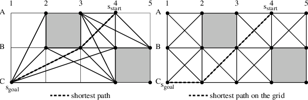 Figure 1 for Theta*: Any-Angle Path Planning on Grids