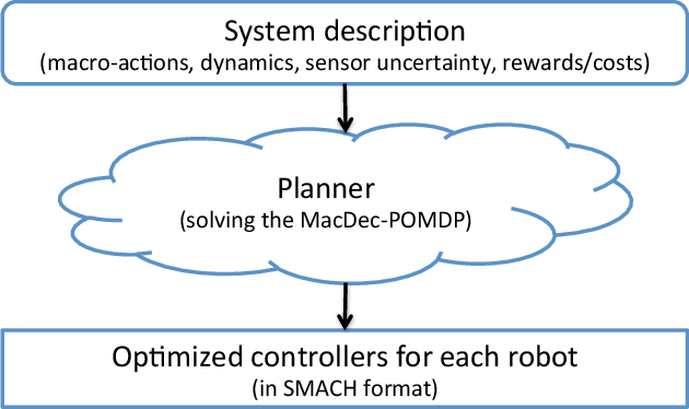 Figure 4 for Planning for Decentralized Control of Multiple Robots Under Uncertainty