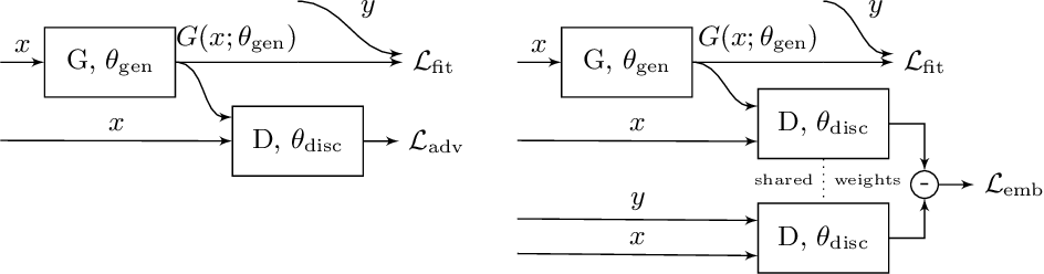 Figure 3 for EL-GAN: Embedding Loss Driven Generative Adversarial Networks for Lane Detection