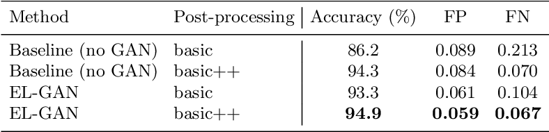 Figure 2 for EL-GAN: Embedding Loss Driven Generative Adversarial Networks for Lane Detection
