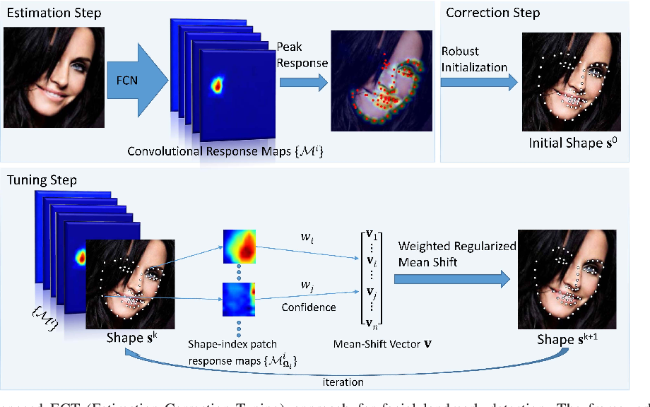 Figure 1 for Combining Data-driven and Model-driven Methods for Robust Facial Landmark Detection