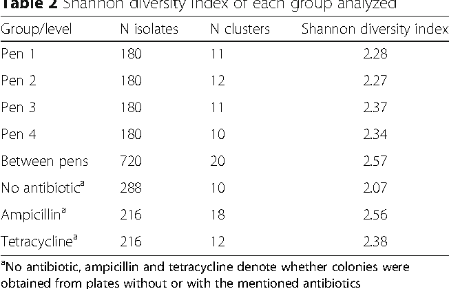 Table 2 Shannon diversity index of each group analyzed
