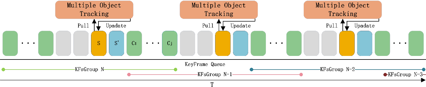 Figure 1 for Accurate Object Association and Pose Updating for Semantic SLAM