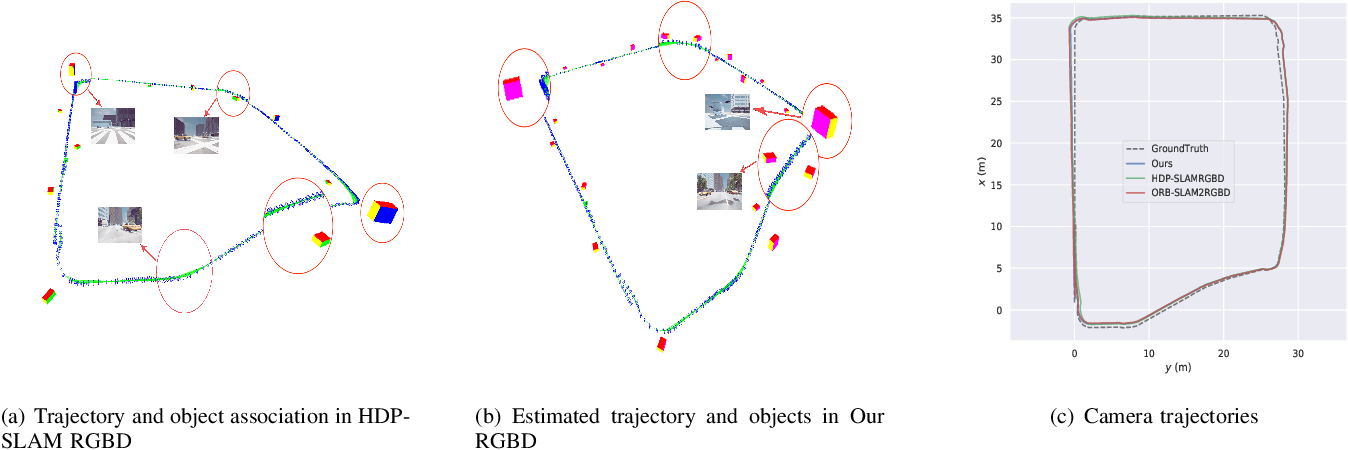 Figure 3 for Accurate Object Association and Pose Updating for Semantic SLAM