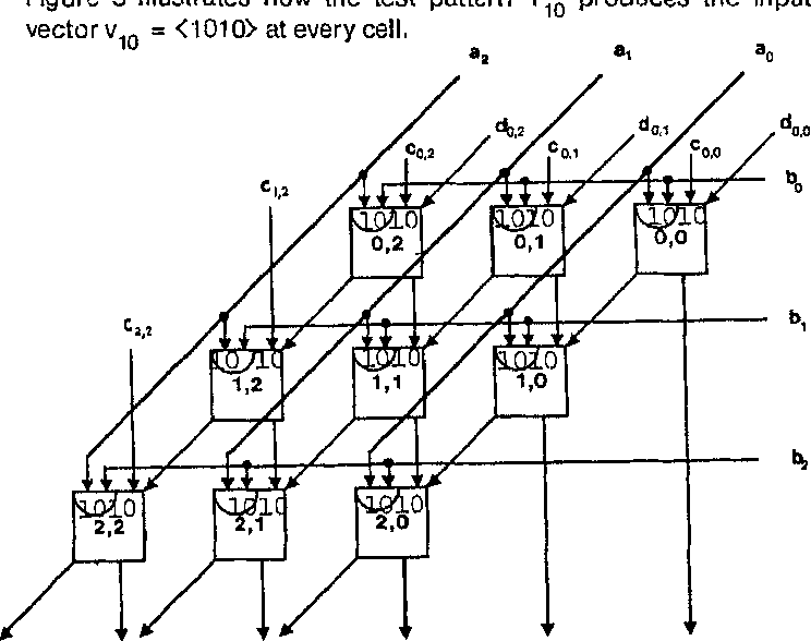 The Design Of Two Easily Testable Vlsi Array Multipliers