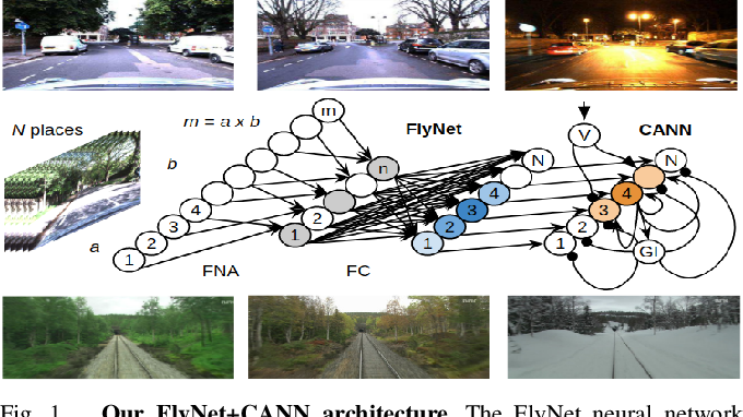 Figure 1 for A Compact Neural Architecture for Visual Place Recognition