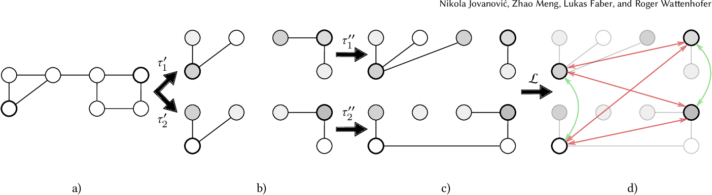 Figure 1 for Towards Robust Graph Contrastive Learning