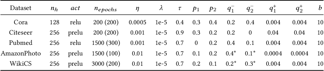 Figure 4 for Towards Robust Graph Contrastive Learning