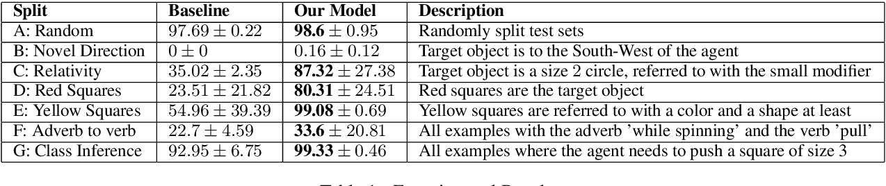 Figure 2 for Systematic Generalization on gSCAN with Language Conditioned Embedding