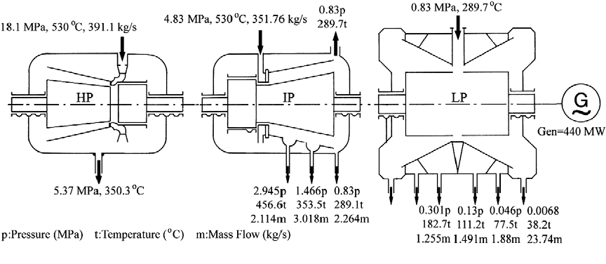 Steam turbine model - Semantic Scholar