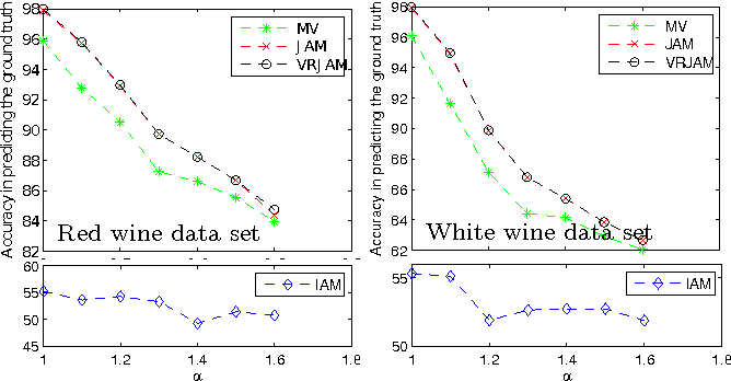Figure 4 for Inferring object rankings based on noisy pairwise comparisons from multiple annotators