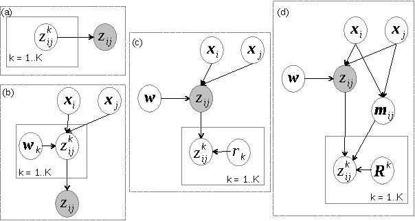 Figure 1 for Inferring object rankings based on noisy pairwise comparisons from multiple annotators