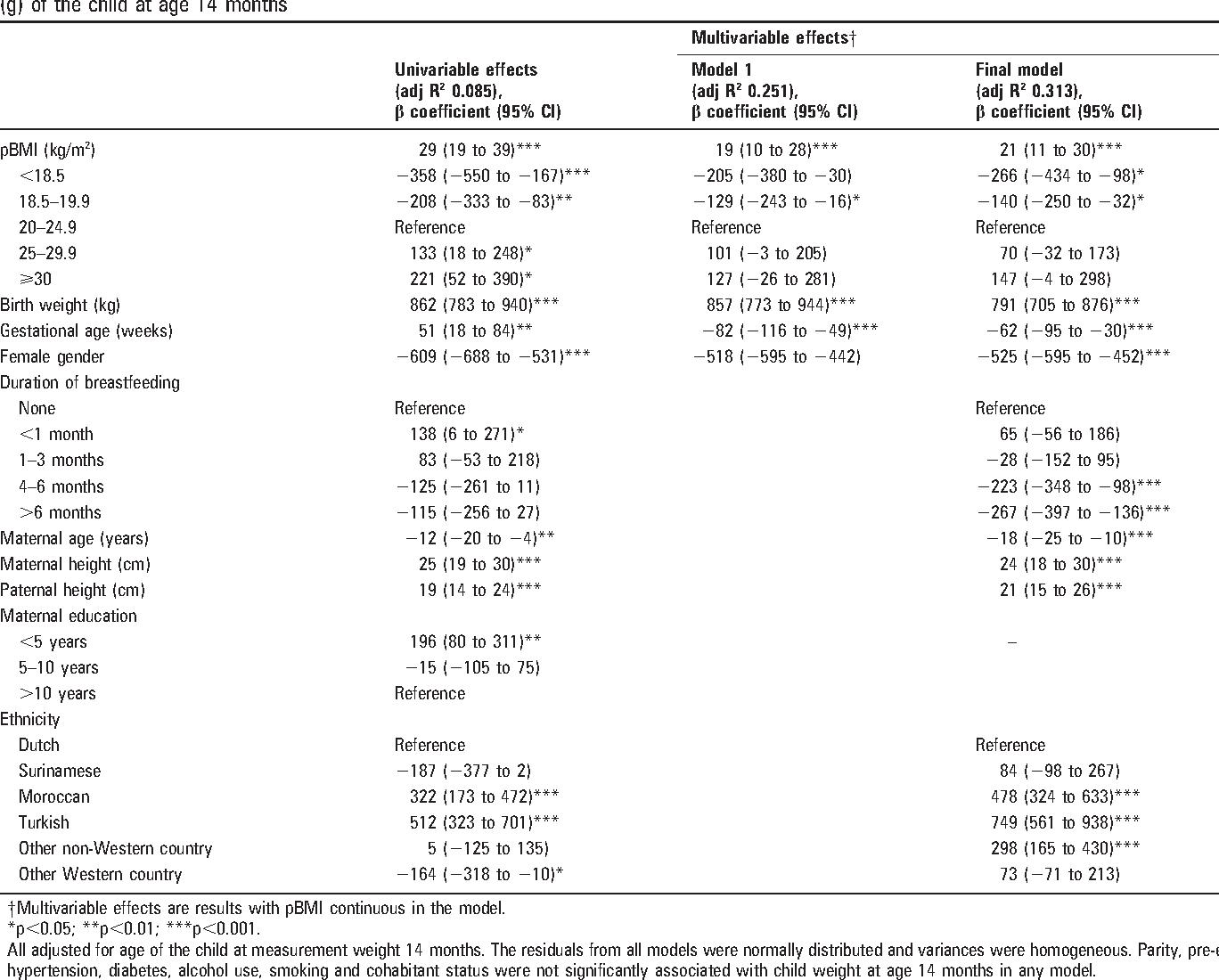 PDF] Maternal pre-pregnancy body mass index explains infant's weight