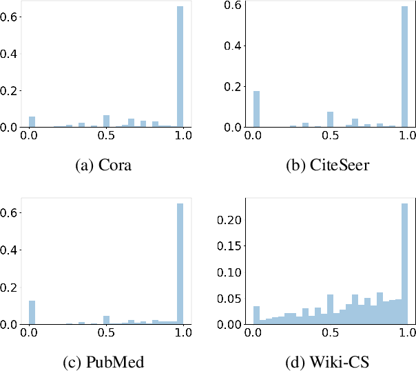 Figure 3 for Wiki-CS: A Wikipedia-Based Benchmark for Graph Neural Networks
