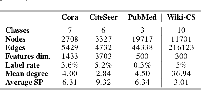 Figure 2 for Wiki-CS: A Wikipedia-Based Benchmark for Graph Neural Networks