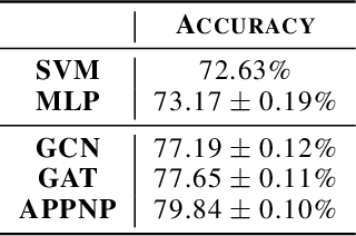 Figure 4 for Wiki-CS: A Wikipedia-Based Benchmark for Graph Neural Networks