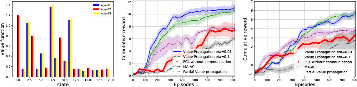 Figure 3 for Value Propagation for Decentralized Networked Deep Multi-agent Reinforcement Learning