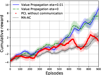 Figure 4 for Value Propagation for Decentralized Networked Deep Multi-agent Reinforcement Learning