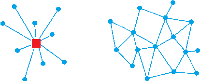 Figure 1 for Value Propagation for Decentralized Networked Deep Multi-agent Reinforcement Learning