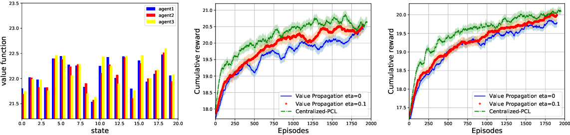 Figure 2 for Value Propagation for Decentralized Networked Deep Multi-agent Reinforcement Learning