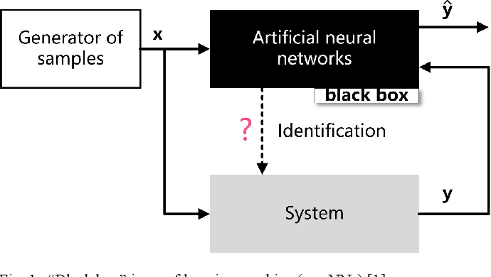 Figure 1 for A Polynomial Neural network with Controllable Precision and Human-Readable Topology II: Accelerated Approach Based on Expanded Layer