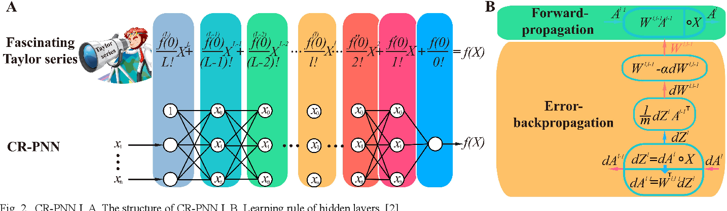Figure 2 for A Polynomial Neural network with Controllable Precision and Human-Readable Topology II: Accelerated Approach Based on Expanded Layer