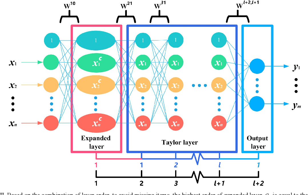 Figure 3 for A Polynomial Neural network with Controllable Precision and Human-Readable Topology II: Accelerated Approach Based on Expanded Layer
