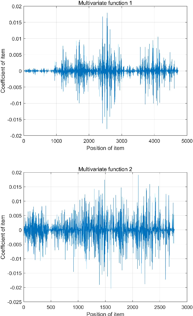 Figure 4 for A Polynomial Neural network with Controllable Precision and Human-Readable Topology II: Accelerated Approach Based on Expanded Layer