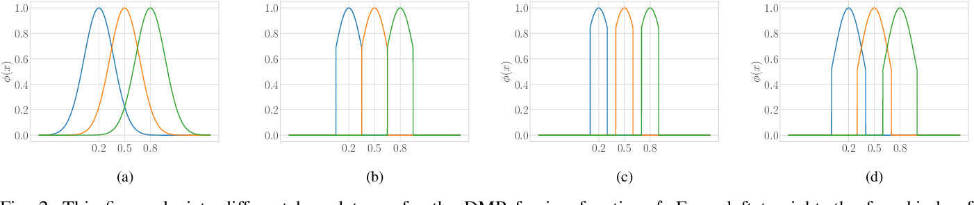 Figure 2 for A Generalized Robotic Handwriting Learning System based on Dynamic Movement Primitives (DMPs)