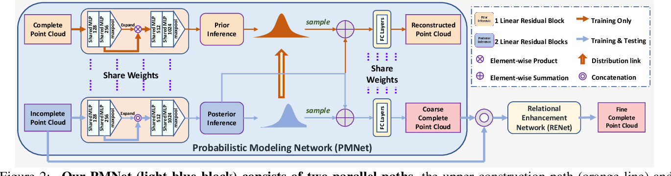 Figure 1 for Variational Relational Point Completion Network
