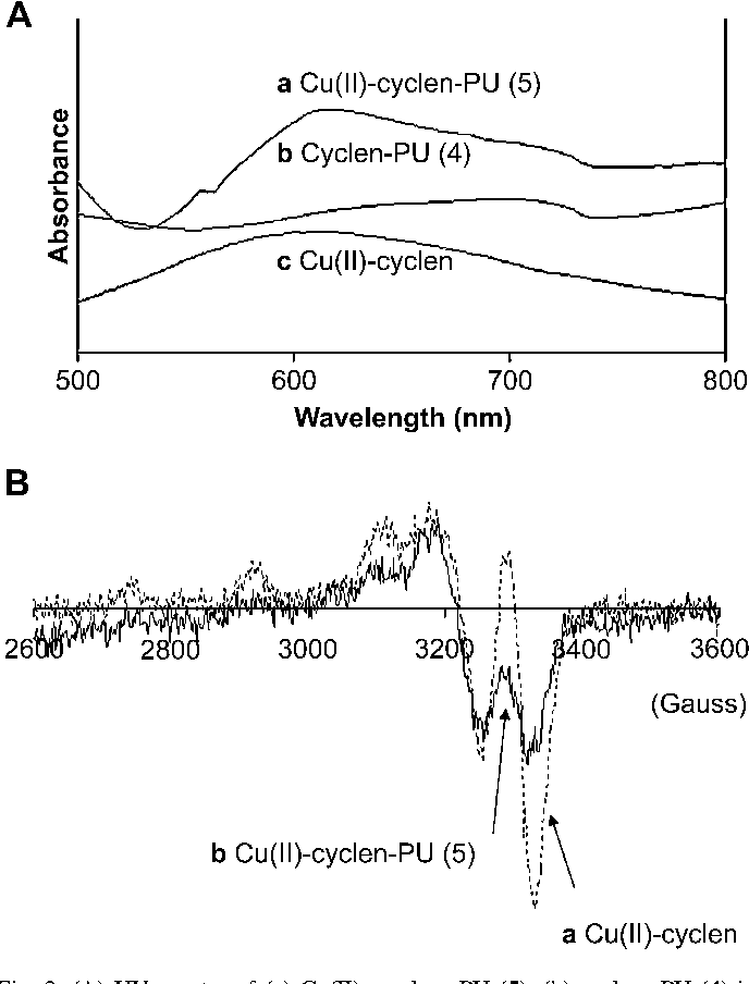Figure 2 from Polyurethane with tethered copper(II)-cyclen