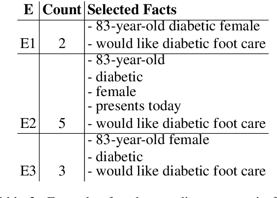 Figure 4 for Towards objectively evaluating the quality of generated medical summaries