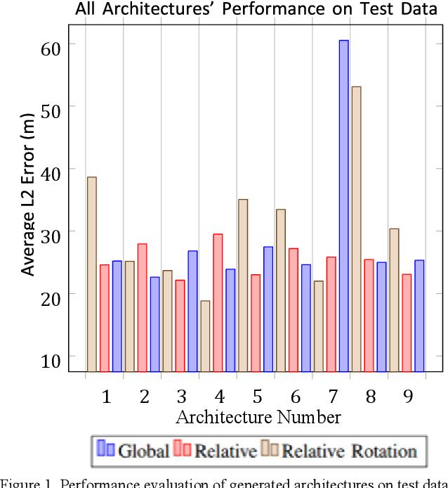 PDF] Visual Odometry using Convolutional Neural Networks - Semantic