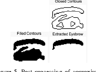 Figure 4 for Human Mood Detection For Human Computer Interaction