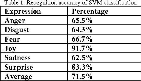 Figure 1 for Human Mood Detection For Human Computer Interaction