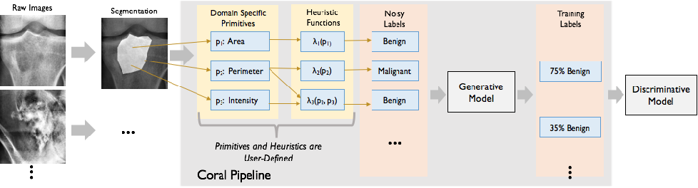 Figure 1 for Inferring Generative Model Structure with Static Analysis