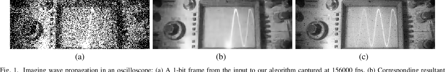 Figure 1 for A `Little Bit' Too Much? High Speed Imaging from Sparse Photon Counts