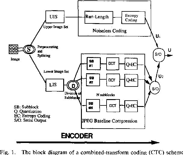 Figure 1 from a new approach to reduce the blocking effect of the block diagram of a combined transform coding ctc ccuart Images