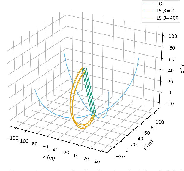 Figure 4 for Formation Control for UAVs Using a Flux Guided Approach