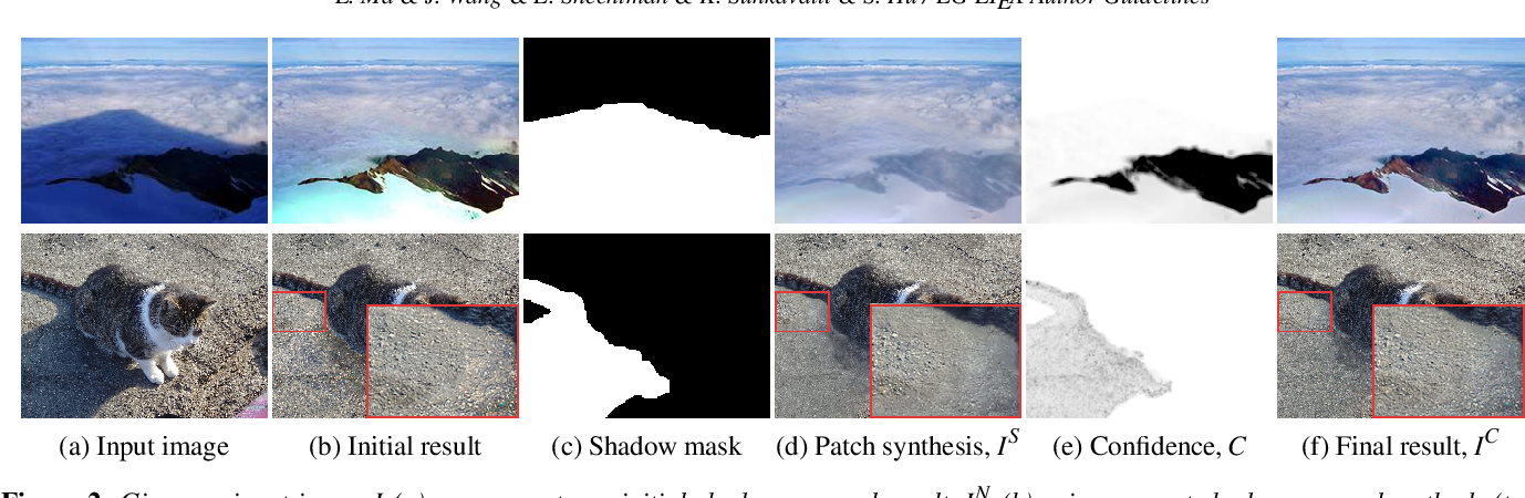 Figure 3 for Appearance Harmonization for Single Image Shadow Removal
