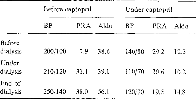 Table 1. PRA (ng/ml/h), plasma aldosterone (Aldo) (ng/100 ml), and BP (mmHg) before captopril treatment and after 3 month (4 x 100 rag/die) captopril medication. Blood was drawn and BP was measured immediately before, after 3 h, and at the end of dialysis