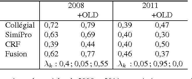 Figure 1 for Algorithmes de classification et d'optimisation: participation du LIA/ADOC á DEFT'14