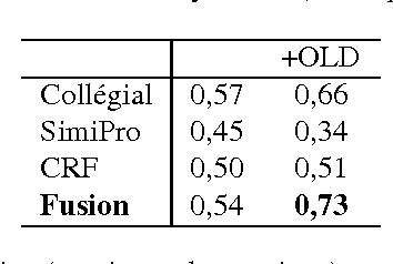 Figure 2 for Algorithmes de classification et d'optimisation: participation du LIA/ADOC á DEFT'14