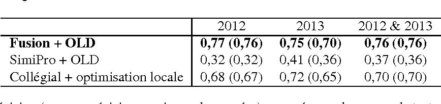 Figure 3 for Algorithmes de classification et d'optimisation: participation du LIA/ADOC á DEFT'14