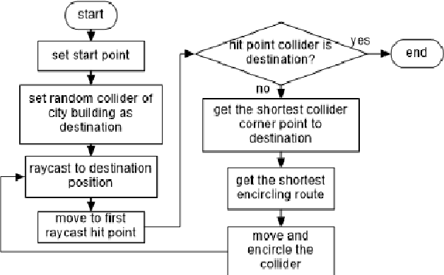 Figure 6 from Comparison Between A* And Obstacle Tracing Pathfinding