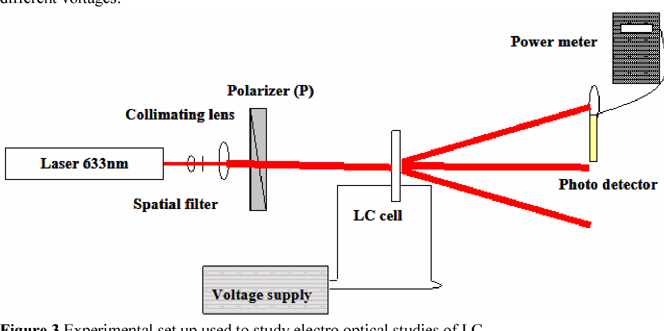 Characterization of an Acrylamide Based Photopolymer for