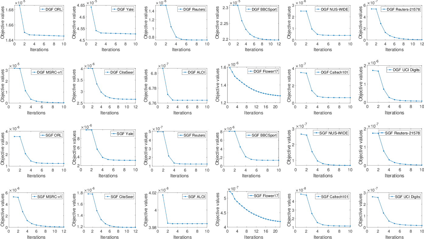 Figure 4 for Multi-view Graph Learning by Joint Modeling of Consistency and Inconsistency