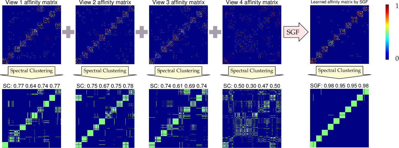Figure 1 for Multi-view Graph Learning by Joint Modeling of Consistency and Inconsistency