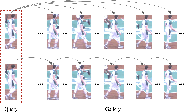 Figure 1 for Video Temporal Relationship Mining for Data-Efficient Person Re-identification