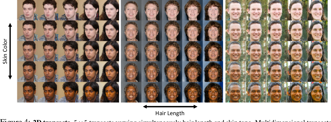 Figure 4 for Towards causal benchmarking of bias in face analysis algorithms